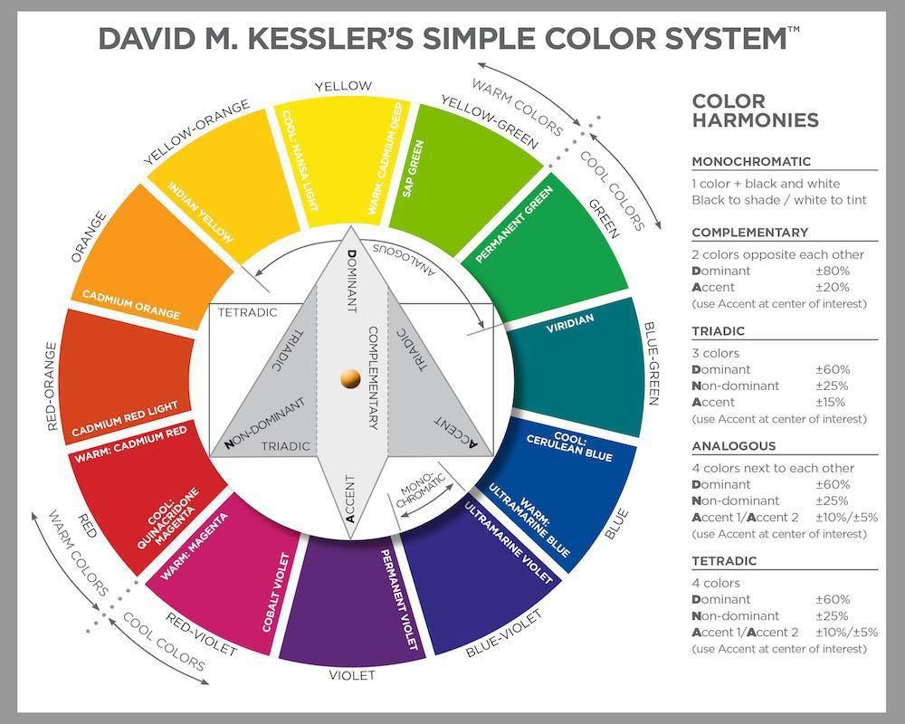 آشنایی با رنگ و ویژگی های آن